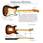 componentes de la guitarra eléctrica
