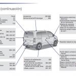 cómo usar Peugeot Traveller