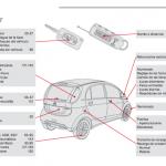 Manual Citroen C-Zero usuario e instrucciones
